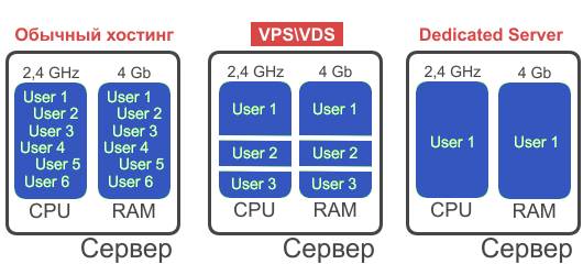 Что такое виртуальный выделенный сервер VDS, кому нужен и для чего