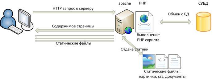 Схема работы обозревателя вэб