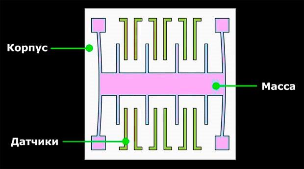 Схема строения чипа акселерометра