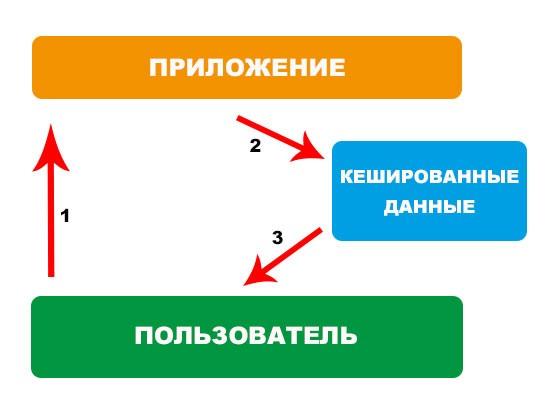 Схема использования кешированных данных в телефоне
