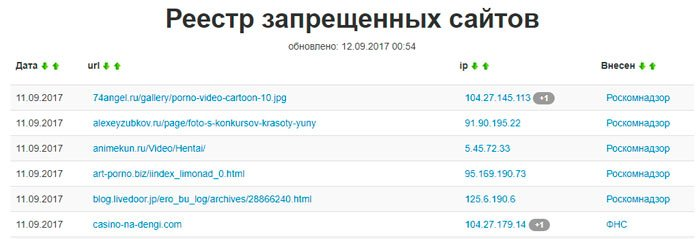 заблокированные сайты роскомнадзором