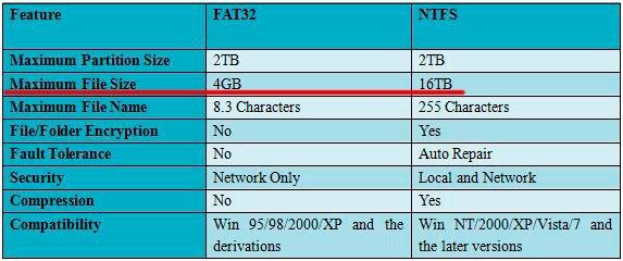 Особенности файловой таблицы FAT и NTFS