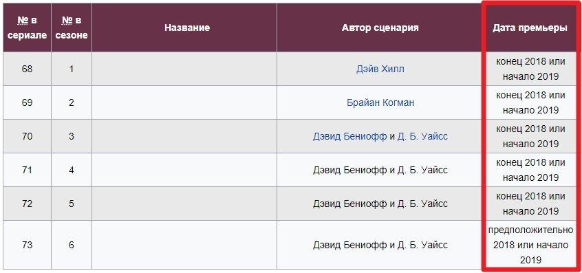 Дата выхода 8 сезона Игры престолов согласно Wiki