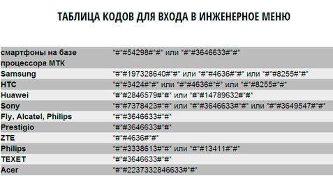 Таблица кодов инженерных настроек