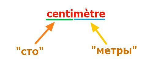 """Определение слова """"сантиметр"""""""