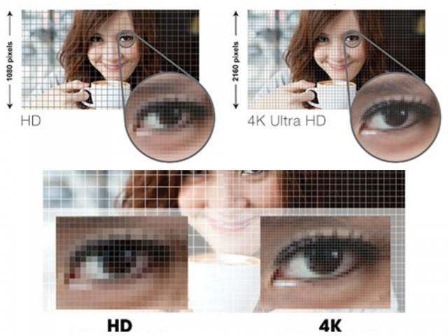 Разница в количестве и размере пикселей HD и 4K