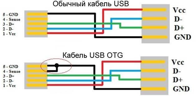 Сравнение распайки USB и OTG