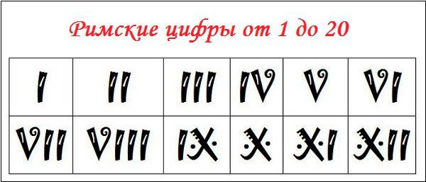 таблица с римскими цифрами