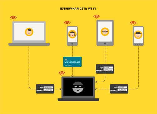 Кража информации по Wifi