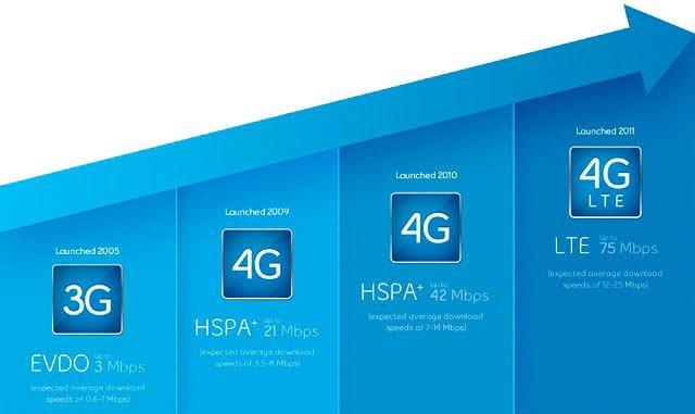 Развитие технологии 4G LTE