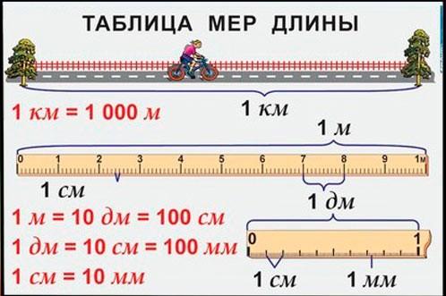 Школьная схема превращения мер длины