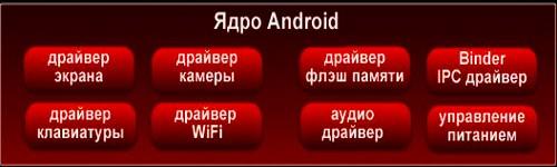 Составные части ядра смартфона