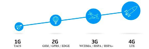 Отличие 1G - 4G сетей по скорости