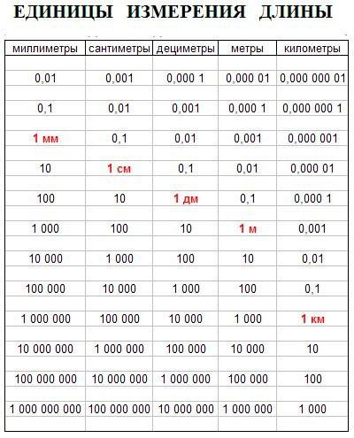 Конвертор-таблица мер расстояния