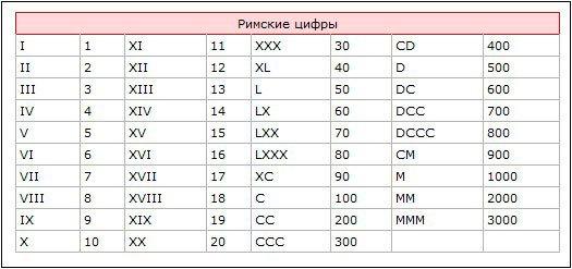 Таблица преобразования римских цифр