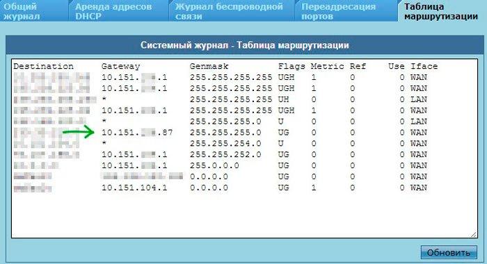 Список IP веток