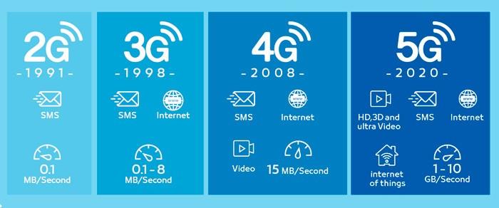 Отличия 5G от предыдущих поколений