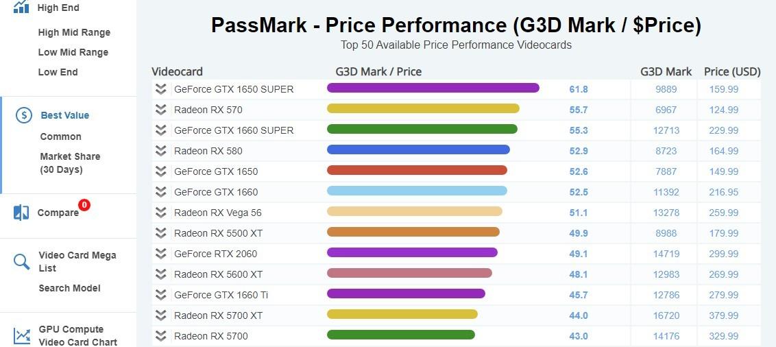 Как подобрать видеокарту под процессор: лучшие варианты в 2020 году