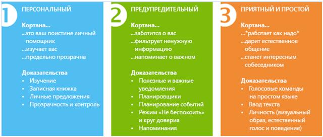 Важные аспекты cortana для windows 10