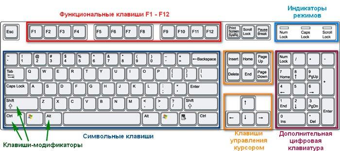 Клавиатурные зоны