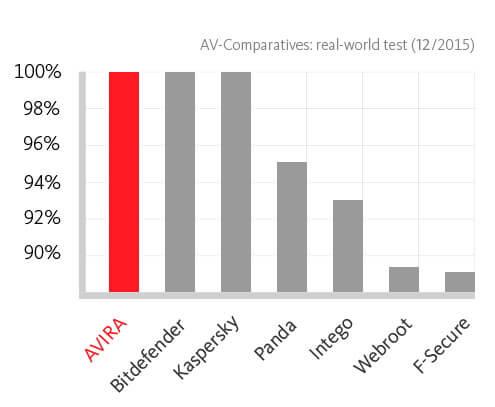 Сравнительная диаграмма Авира и других защитных ПО
