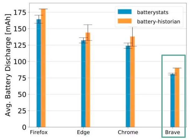 Сравнение энергопотребления браузеров Андроид