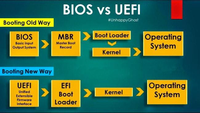 Разница в UEFI и BIOS