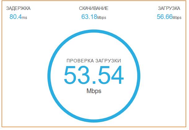 Результаты проверки speedcheck.org