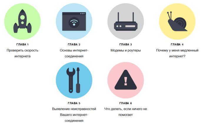Как проверить скорость интернет-соединения