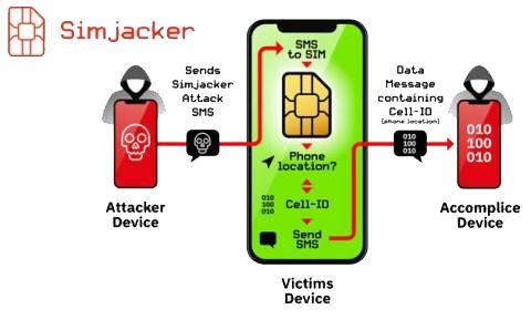 SIM-карты подвержены опасной уязвимости - что известно о новом способе взлома телефонов?