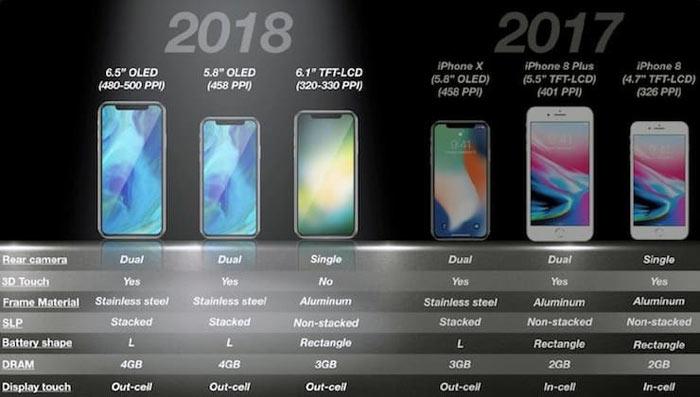 Айфоны 2018 года