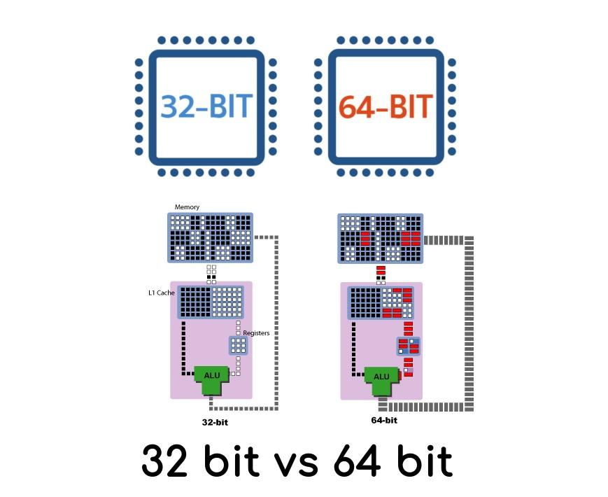 Как сделать не 32 разрядную а 64 разрядную. Из 32-битной системы сделать 64? Это возможно?
