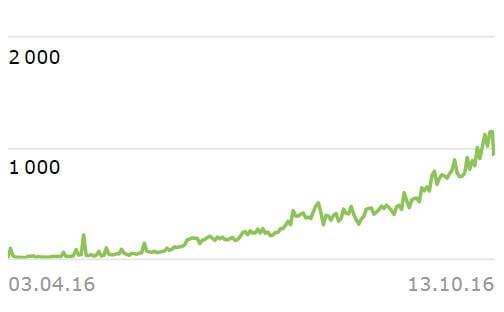 график посещаемости блога IT Техник