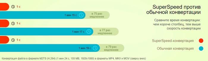 Таблица сравнения скорости конвертирования