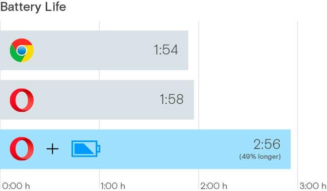 сравнительная таблица энергопотребления браузеров