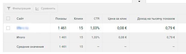 Результаты теста авто рекламы Гугл
