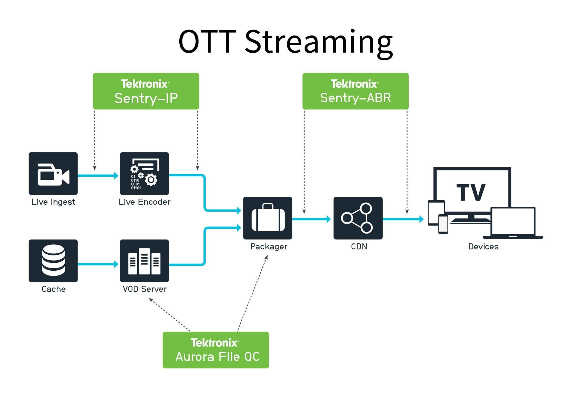 Sentry-OTT-Workflow