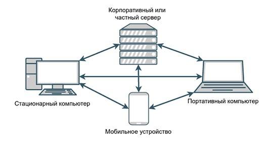 Взаимосвязь устройств в сети