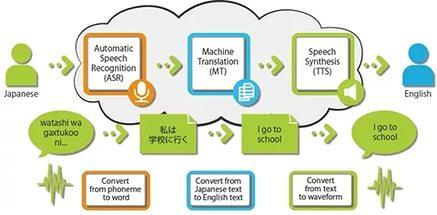 Новая разработка Юстар - алгоритм перевода